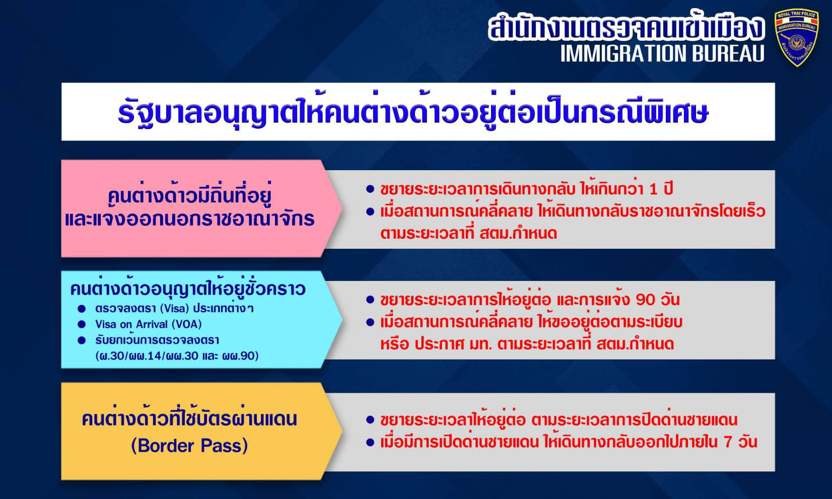 ประชาสัมพันธ์ !! สำหรับนายจ้างต่างด้าว ว่าด้วยรัฐบาลอนุมัติให้คนต่างด้าว (คือ บุคคลธรรมดาที่ไม่มีสัญชาติไทย) ให้สามารถอยู่ในไทยได้...จนกว่าสถานการณ์ COVID-19 จะคลี่คลาย