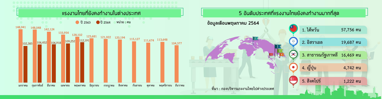 Thai5