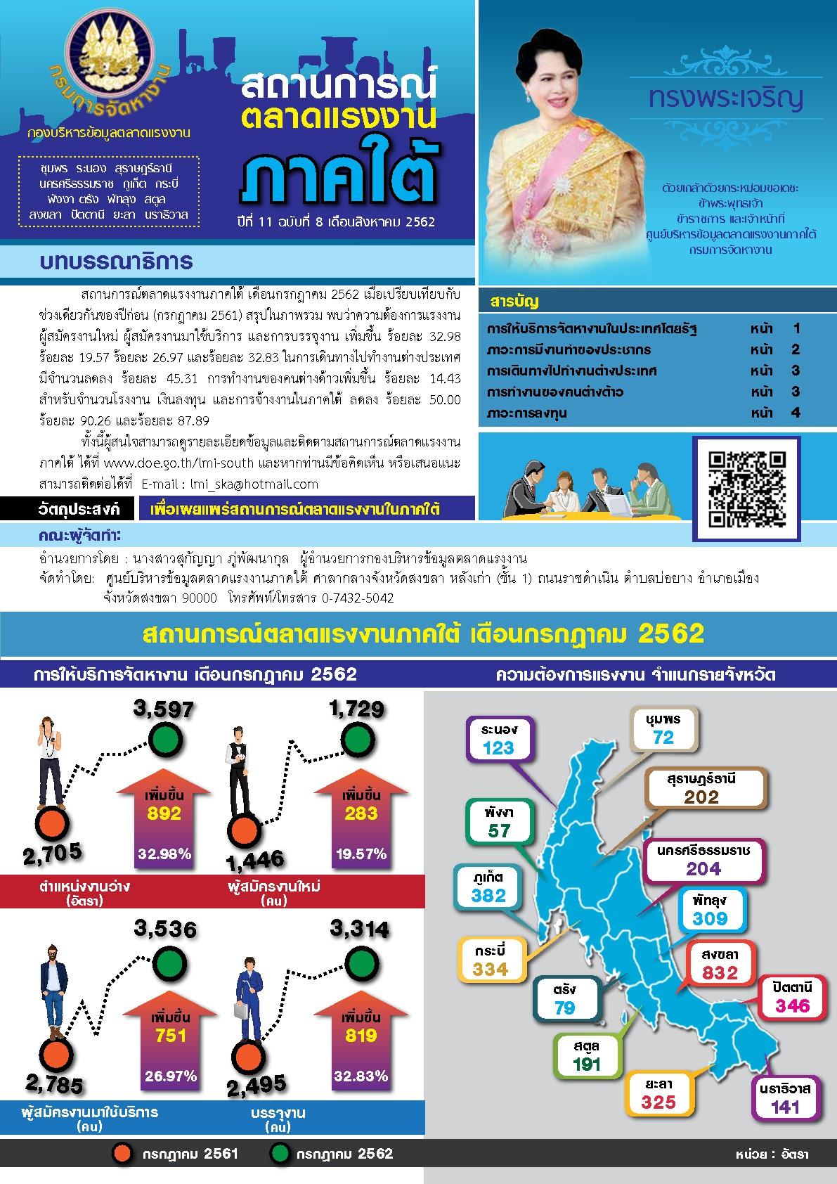 วารสารสถานการณ์ตลาดแรงงานภาคใต้ ปีที่ 11 ฉบับที่ 8 เดือนสิงหาคม 2562