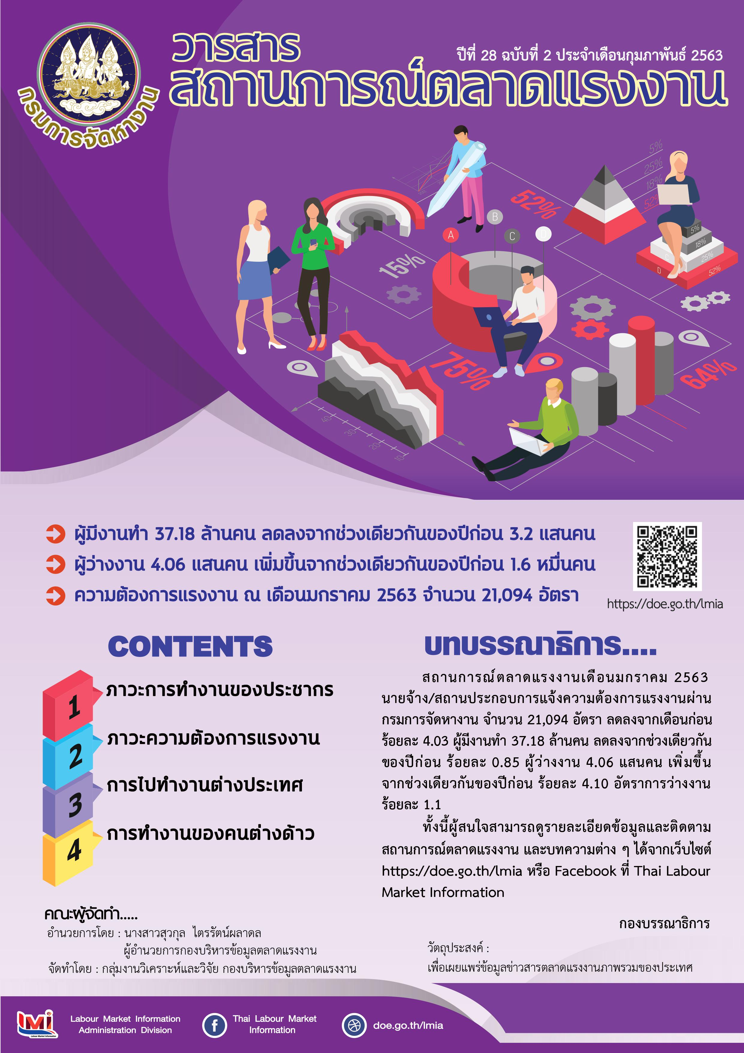วารสารสถานการณ์ตลาดแรงงานประจำเดือนกุมภาพันธ์ 2563