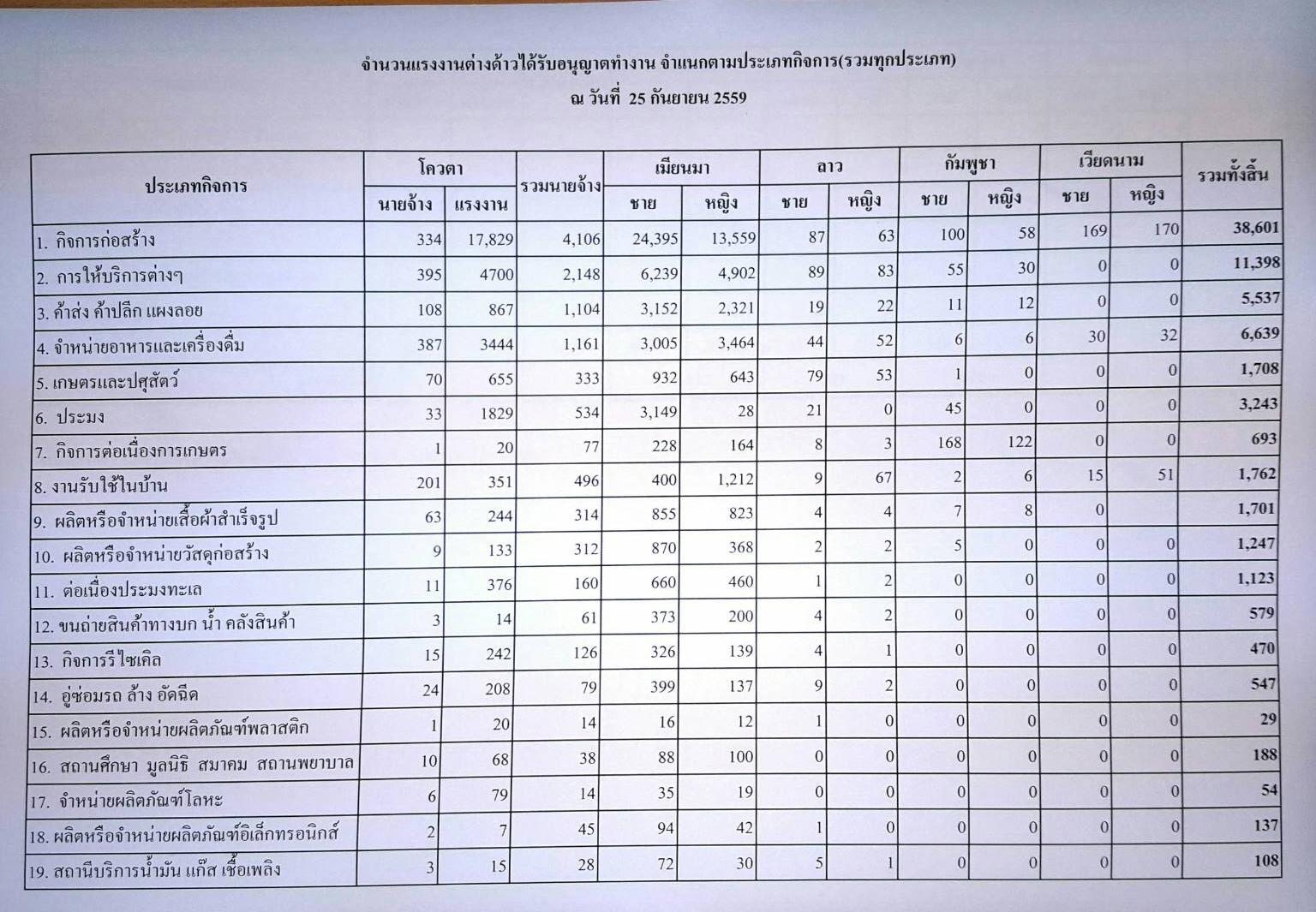 ข้อมูลการขออนุญาตทำงานของแรงงานต่างด้าวประจำเดือนกันยายน 2559